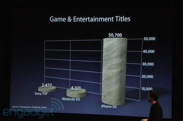 Apple Games Numbers