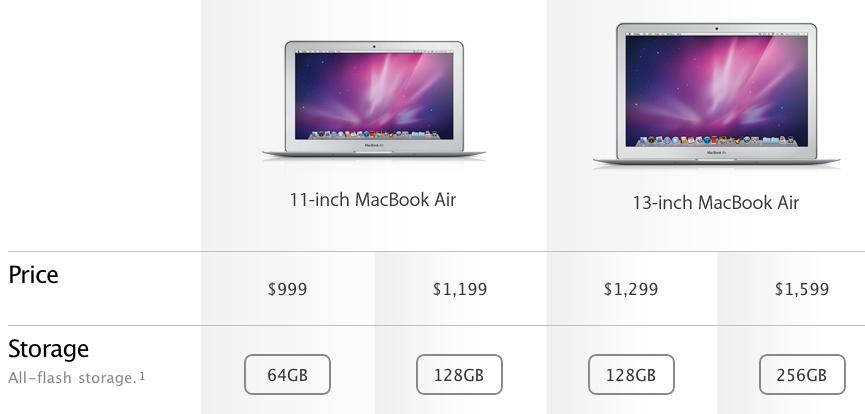 GearDiary Eenie Meenie Miny Moe... MacBook Airs But Which Way to Go?