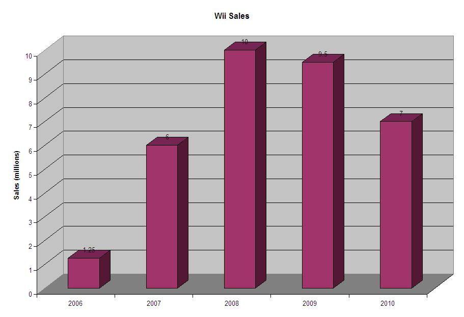 GearDiary Nintendo Touts Record 2010 DS Sales ... Can't Spin Away Bad Wii Sales Trends
