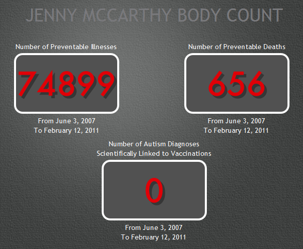 Jenny Mccarthy Body Count