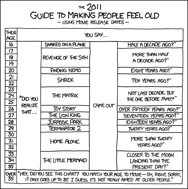 GD Quickie: Movie Ages