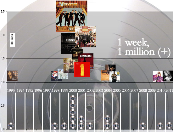 GearDiary Music Diary Notes: Lady Gaga Sells 1.1 Million - Who Wins, Who Loses?