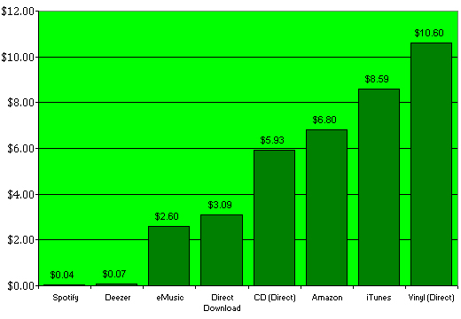 Music Diary Notes: As Spotify Reminds Us ... $0.04 Is Infinitely More than $0.00