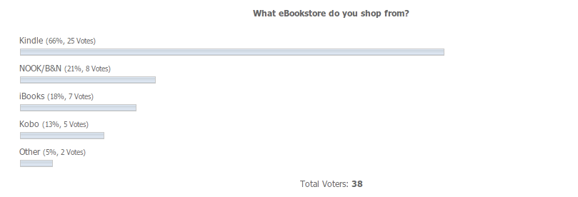"GearDiary Results of the ""What's Your Primary eBookstore"" Poll"