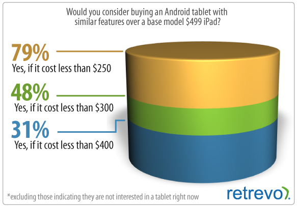 GearDiary Lies, Damn Lies, and Android Tablet Numbers