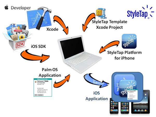StyleTapiOSWrapperSDKdiagram