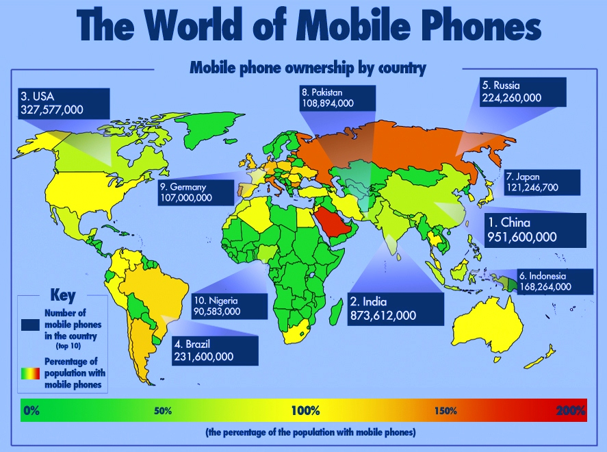Mobile Phones & Gear