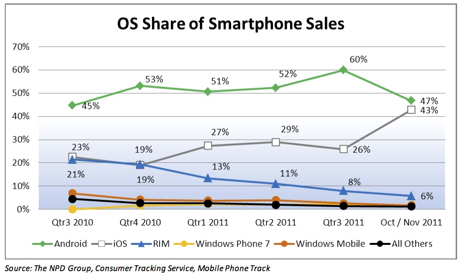 Windows Phone Mobile Phones & Gear iPhone BlackBerry Android