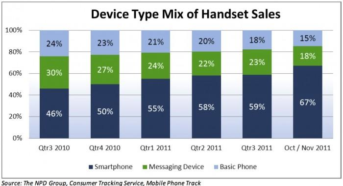 Smartphone Share Mix 2011