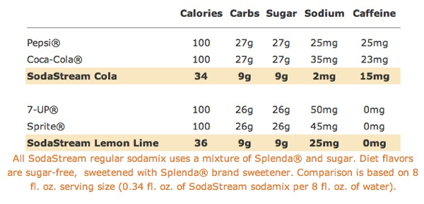 Sodastream | SodaMix Flavors