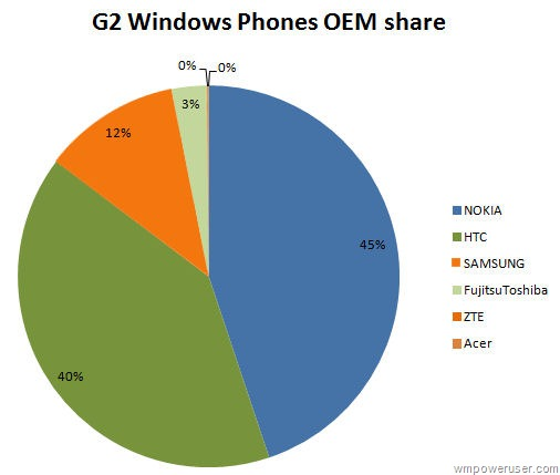 Nokia Gobbles Up Nearly Half of '2nd Gen' Windows Phone Market Share!
