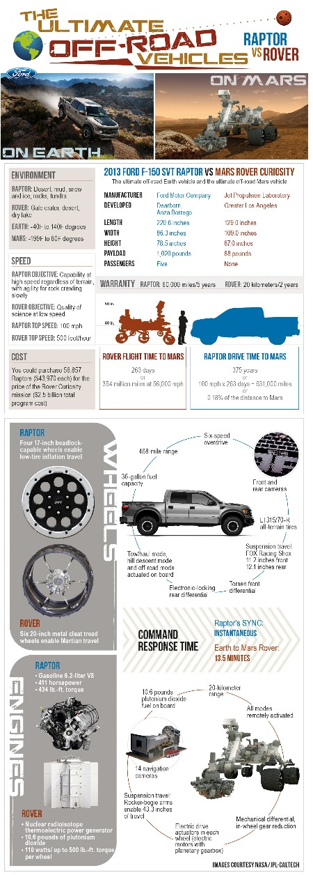 Raptor vs. Rover: Ford Puts the Mars Curiosity Rover in Perspective