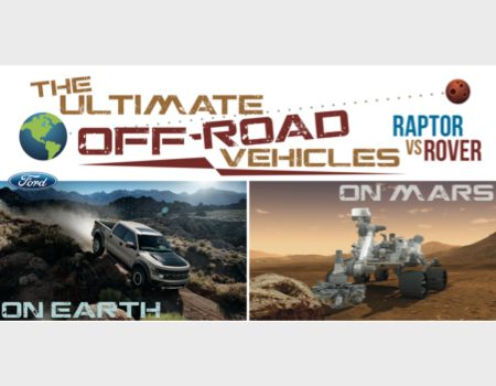 GearDiary Raptor vs. Rover: Ford Puts the Mars Curiosity Rover in Perspective