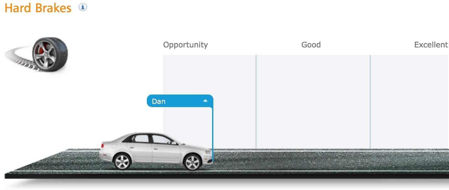 Progressive Snapshot Beeps >> 1-800-How-Am-I-Driving – Part One – Progressive Snapshot