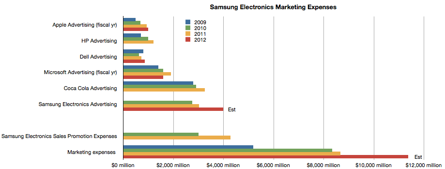 Samsung Apple TV Apple