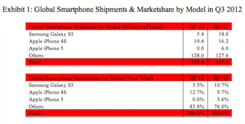 GearDiary Samsung Ships More Galaxy SIII Phones in Q3 Than Apple Sells of the iPhone 4S