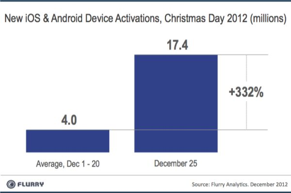 GearDiary Record Numbers of Devices Activated on Christmas, iPad and Amazon Tablets Big Winners