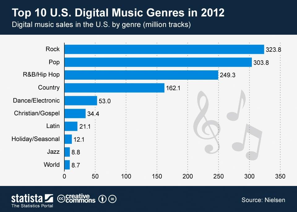 Pop Culture Music