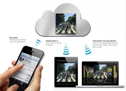 Cloud Computing Apple