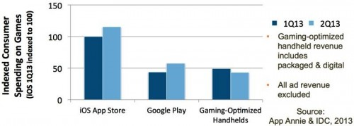 iOS and Android Game Spending Now 4X Sony and Nintendo