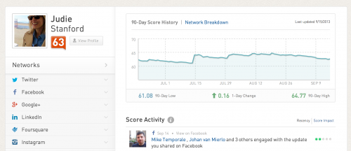 90 day highs and lows as seen on Klout