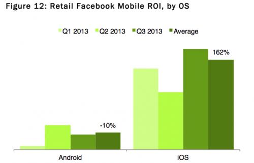 Facebook Ads on iOS Most Profitable