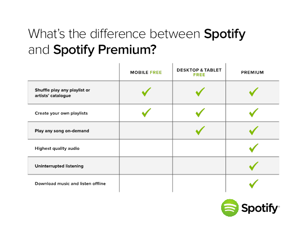 Spotify Music iPhone Apps iPad Apps Android Apps