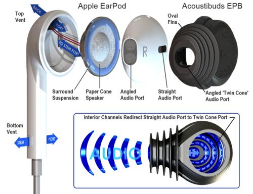 Acoustibuds Model EPB BLACK Flexible Tips for Earpods