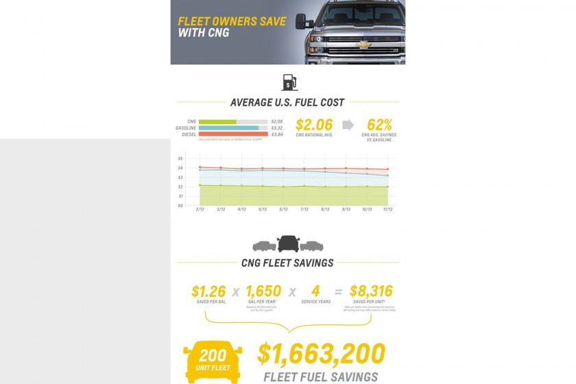 GearDiary 2015 Chevrolet Silverado 2500HD Bi-Fuel is Cookin' with Gas