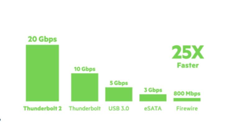 GearDiary Belkin Thunderbolt 2 Express Dock HD Is FAST!