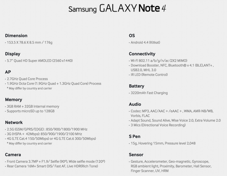 Samsung Galaxy Note 4 Specs