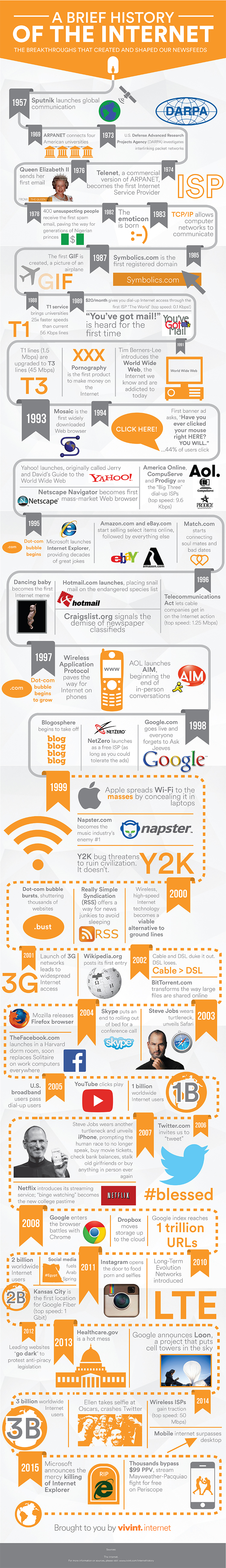 GearDiary Here's the History of the Internet in One Infographic