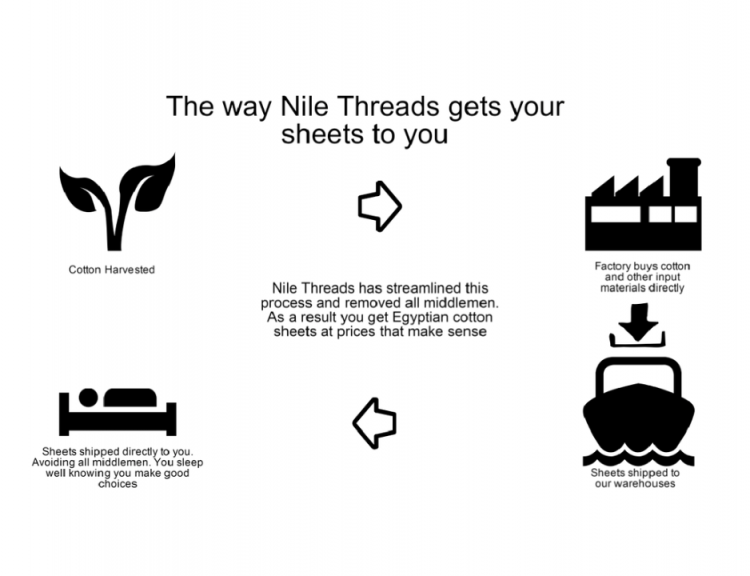 GearDiary Nile Threads Offers a New Path to a Great Night of Sleep