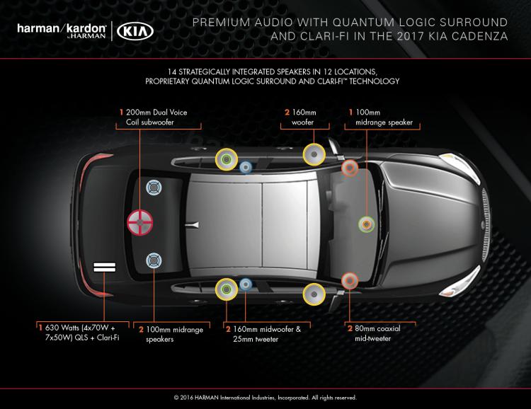 Harman Kardon system in 2017 Kia Cadenza