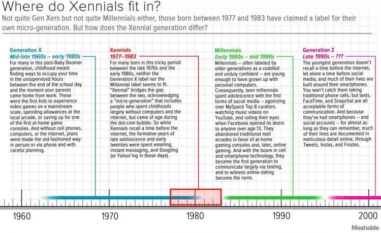 Xennial is a Dumb Name But It's Better Than Millennial
