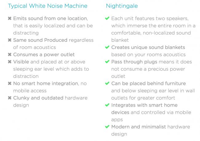 GearDiary Nightingale Smart Home Sleep System: Finally a Good Night's Sleep!