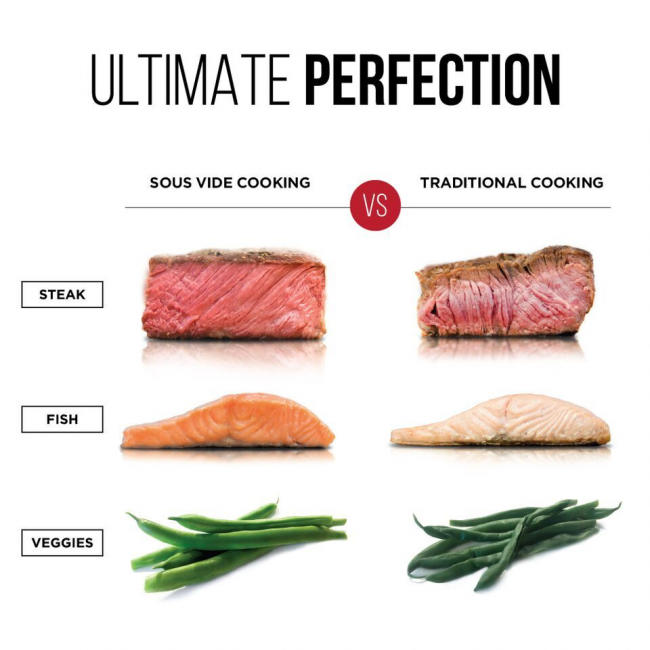 Make Sure Every Dish Is Cooked to Perfection with Chefman's Sous Vide