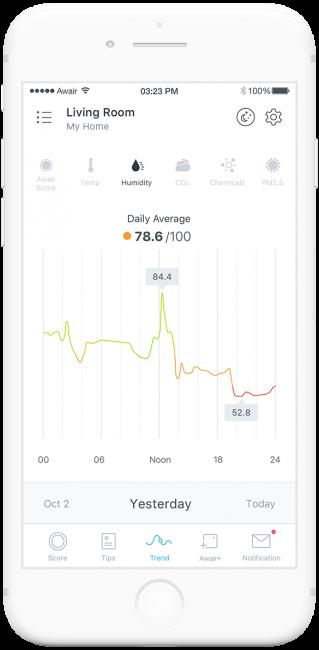 GearDiary Awair App Trend