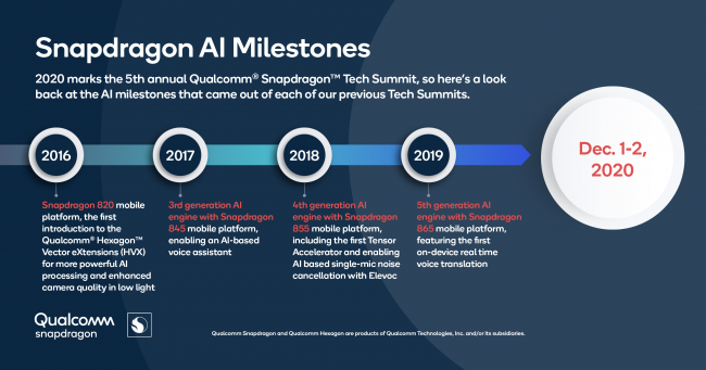 Qualcomm Snapdragon Tech Summit Brings More Details About 888 5G Mobile Platform: Power, Speed, and Intelligence